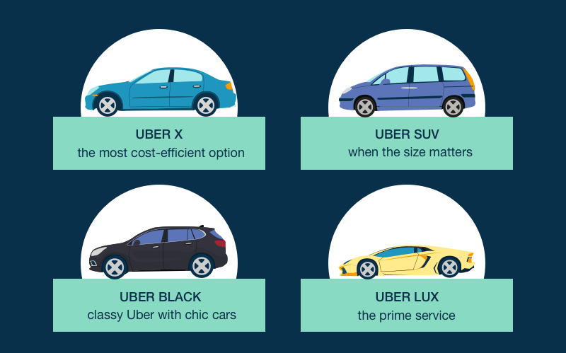 How to Create an App Like Uber: Cost, Features and More